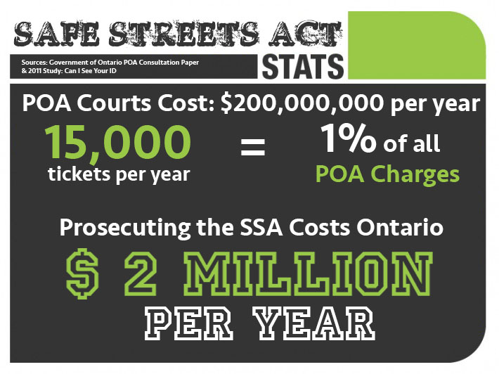 Safe Streets Act Stats